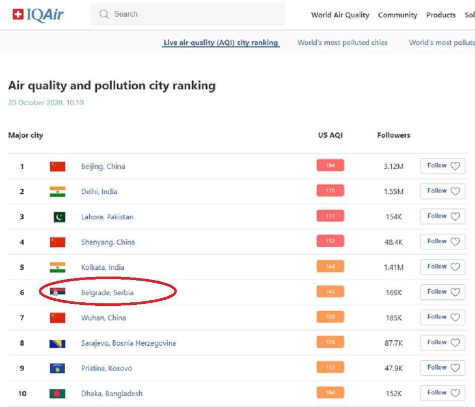 Beograd najzagađeniji u Evropi i šesti u svetu, Printscreen