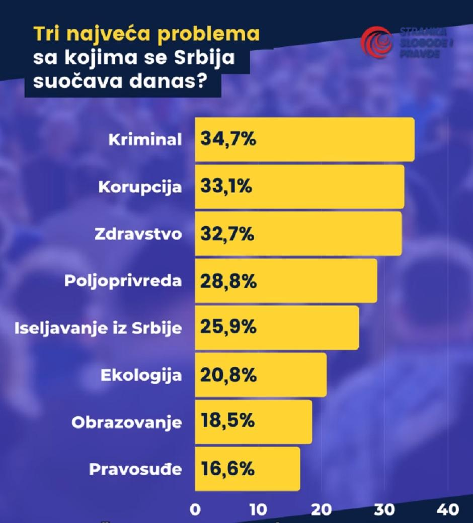 Tri najveća problema sa kojima se Srbija suočava danas?