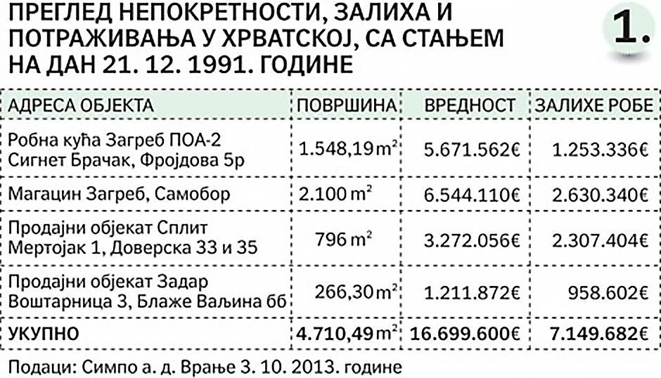 Podaci Simpo Vranje