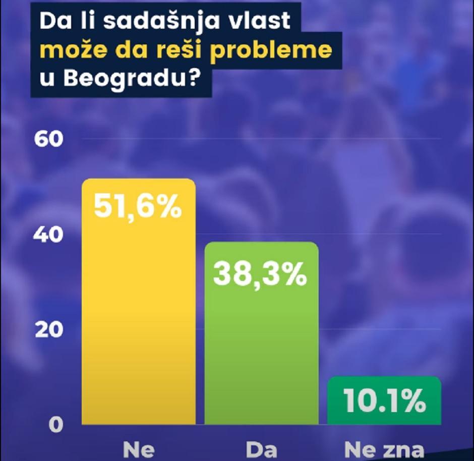Da li sadašnja vlast može da reši probleme u Beogradu?