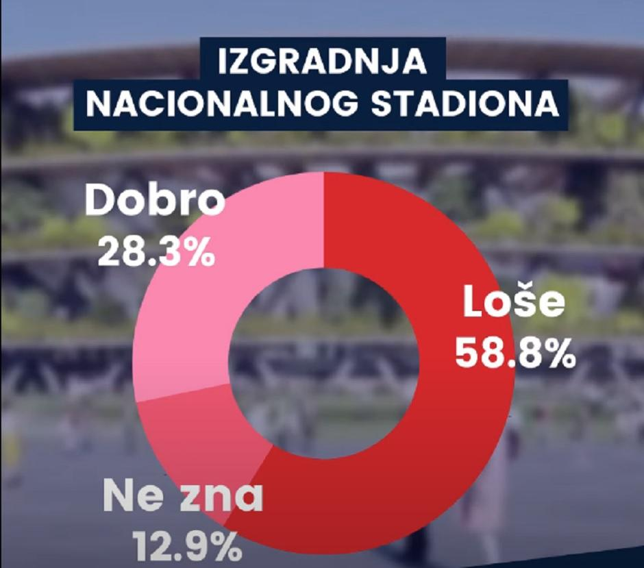 Izgradnja nacionalnog stadiona