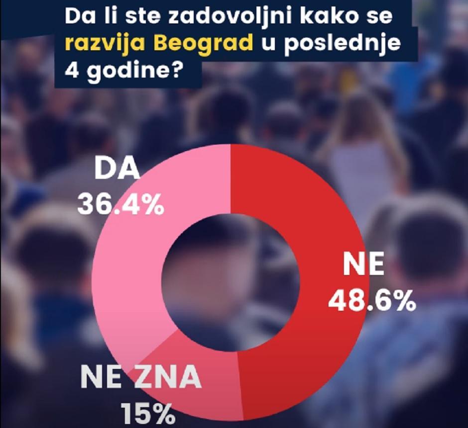 Da li ste zadovoljni kako se razvija Beograd u poslednje 4 godine?