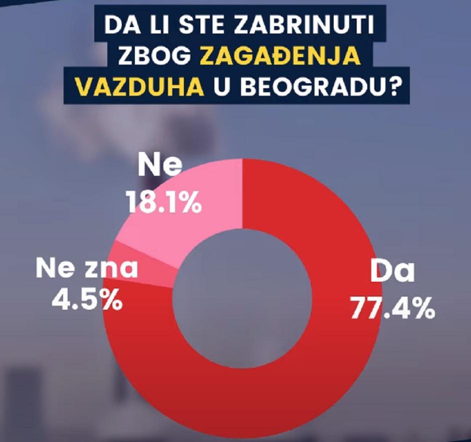 Da li ste zabrinuti zbog zagađenja vazduha u Beogradu?