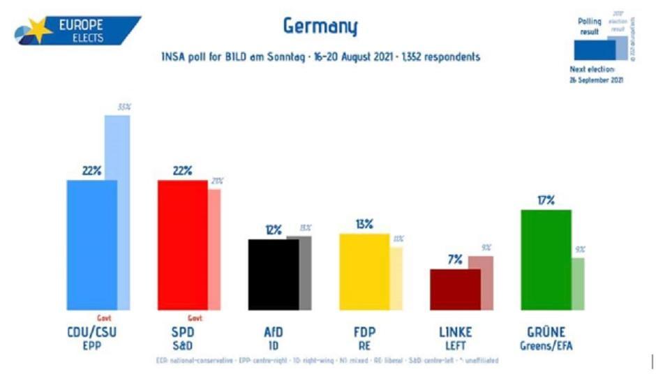 Rejting stranaka u Nemačkoj pred septembarske izbore