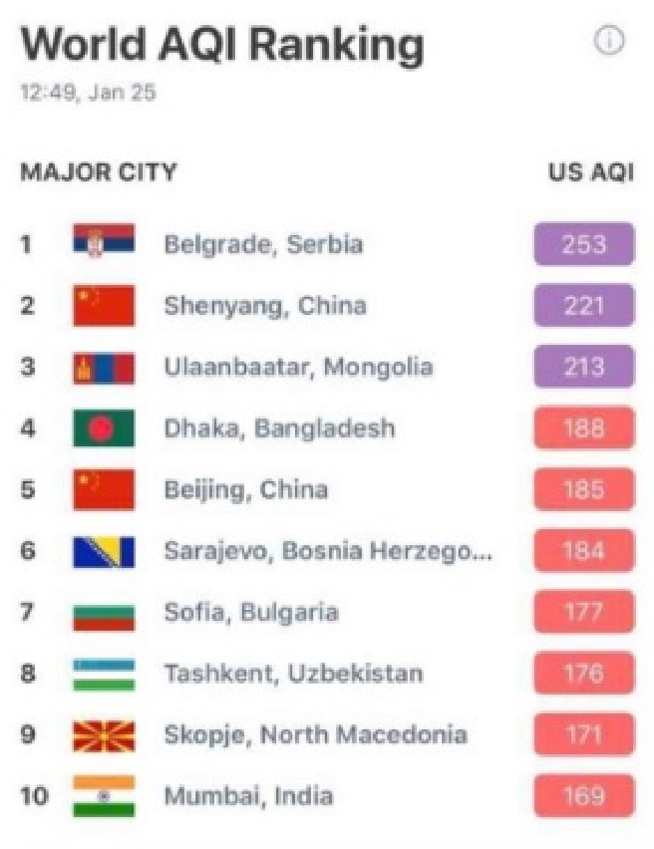 Beograd je i danas najzagađeniji grad na svetu, Foto: Printscreen